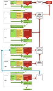 Универсальная карта успеха и провала
